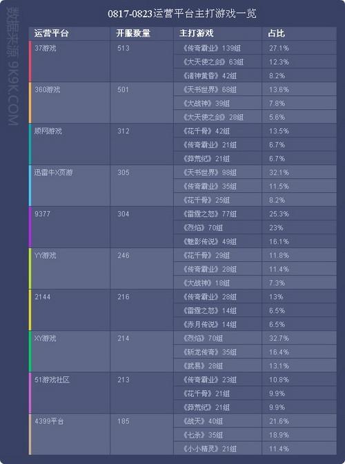 全新一周网页游戏开服数据报告(817—823)